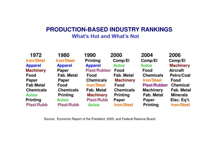 PRODUCTION-BASED INDUSTRY RANKINGS