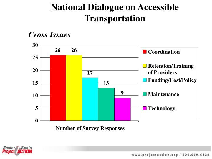 National Dialogue on Accessible Transportation