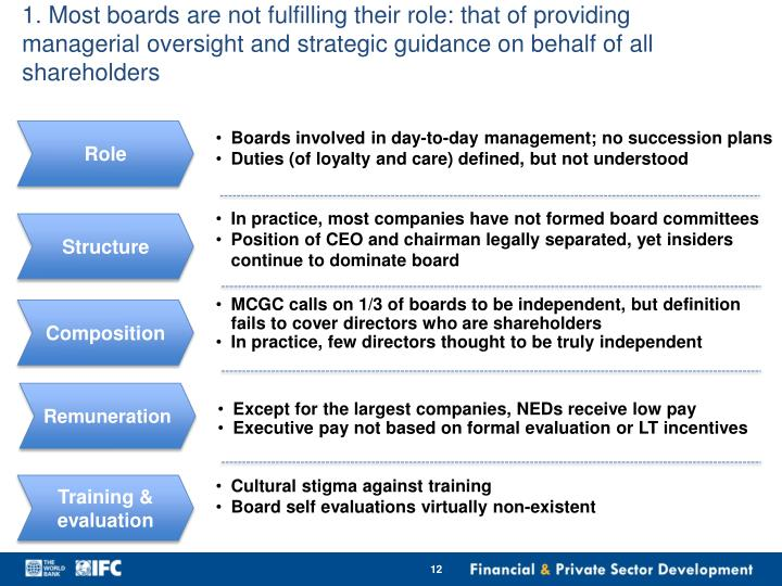 1. Most boards are not fulfilling their role: that of providing managerial oversight and strategic guidance on behalf of all shareholders