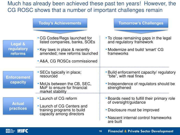 Much has already been achieved these past ten years!  However, the CG ROSC shows that a number of important challenges remain
