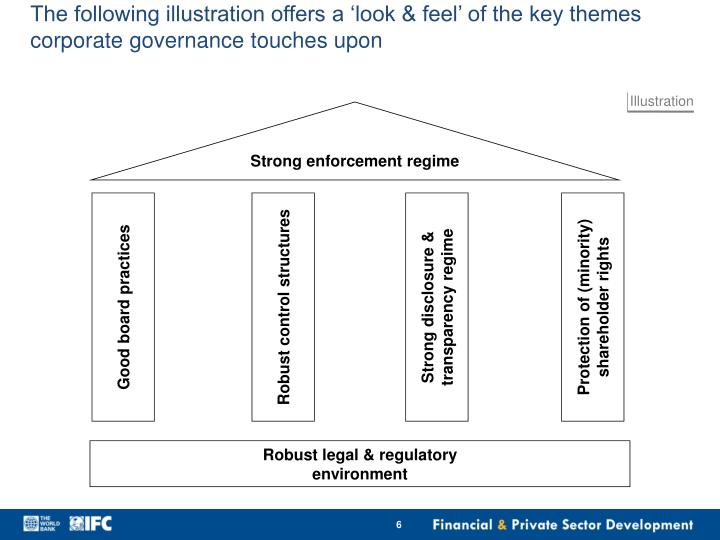 The following illustration offers a 'look & feel' of the key themes corporate governance touches upon