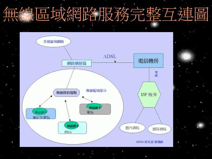 無線區域網路服務完整互連圖