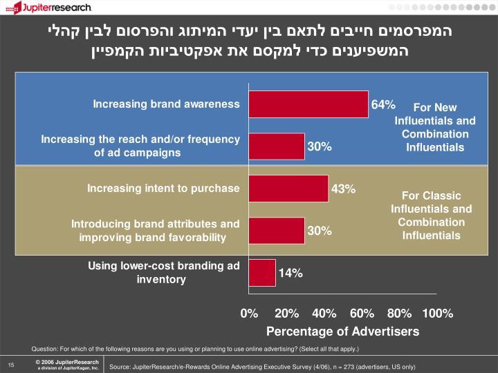 המפרסמים חייבים לתאם בין יעדי המיתוג והפרסום לבין קהלי המשפיענים כדי למקסם את אפקטיביות הקמפיין