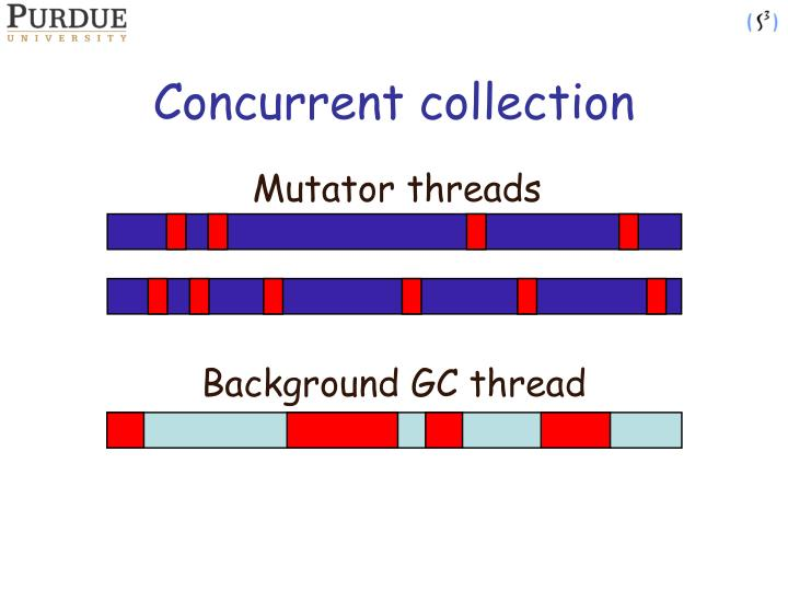 Concurrent collection