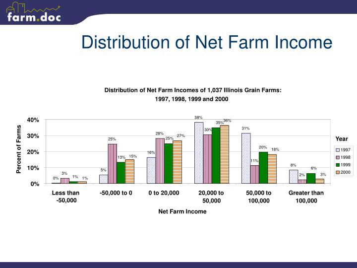 Distribution of Net Farm Income