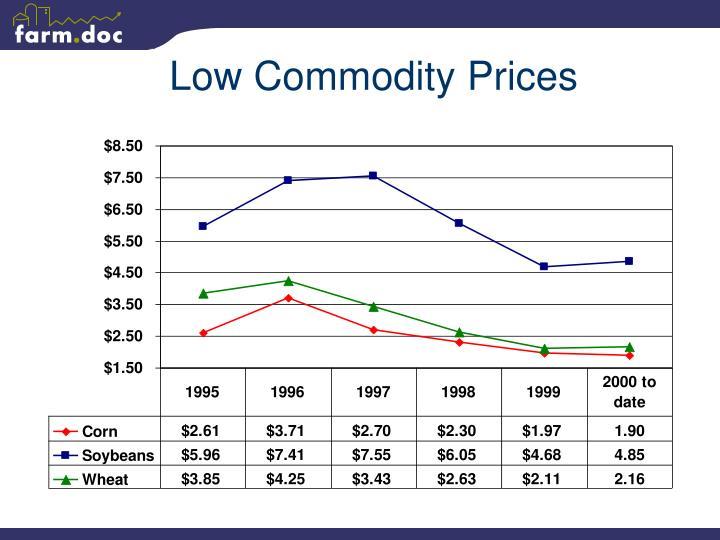 Low Commodity Prices