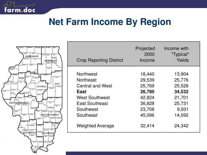Net Farm Income By Region
