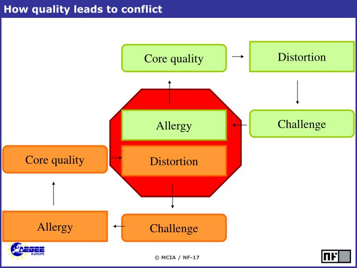 How quality leads to conflict