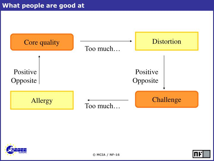 What people are good at