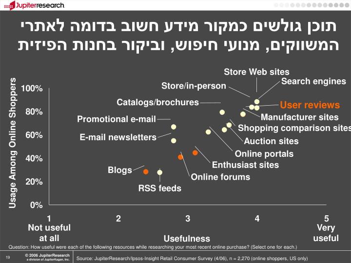 תוכן גולשים כמקור מידע חשוב בדומה לאתרי המשווקים, מנועי חיפוש, וביקור בחנות הפיזית