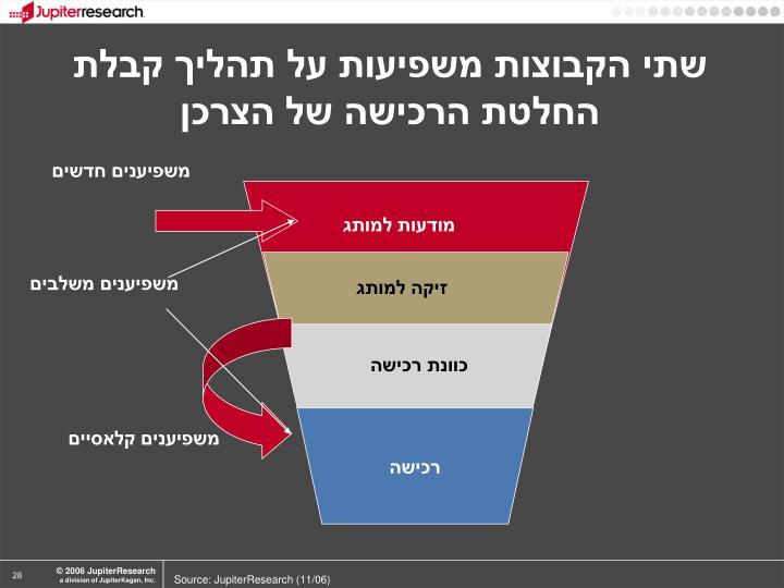 שתי הקבוצות משפיעות על תהליך קבלת החלטת הרכישה של הצרכן
