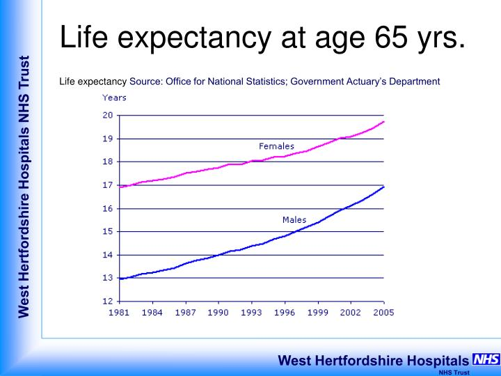 Life expectancy at age 65 yrs.