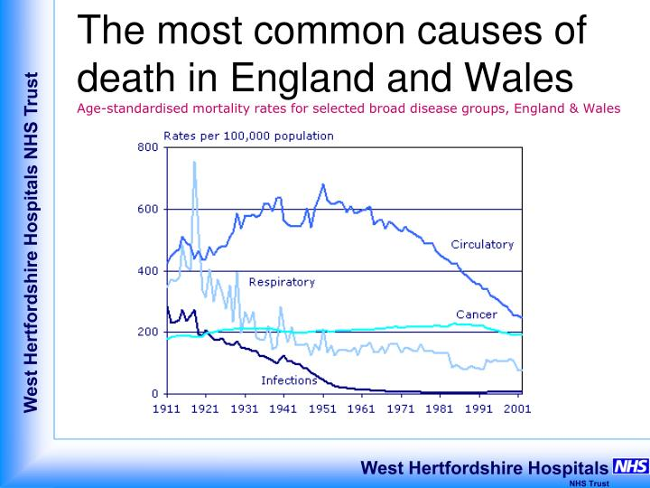 The most common causes of death in England and Wales