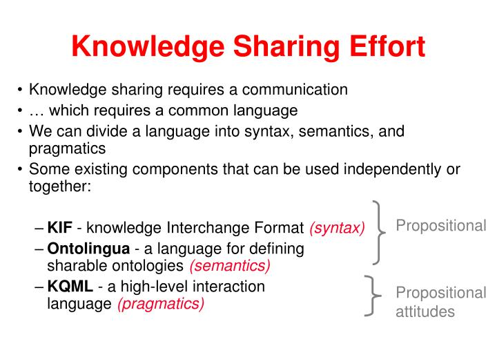 Knowledge Sharing Effort