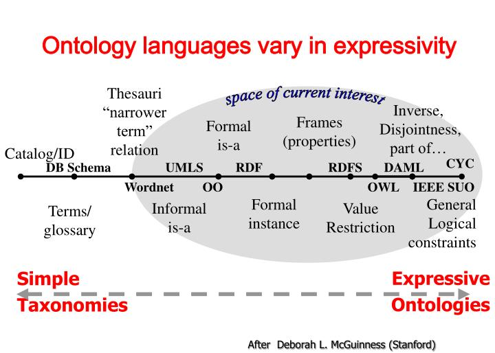 Ontology languages vary in expressivity