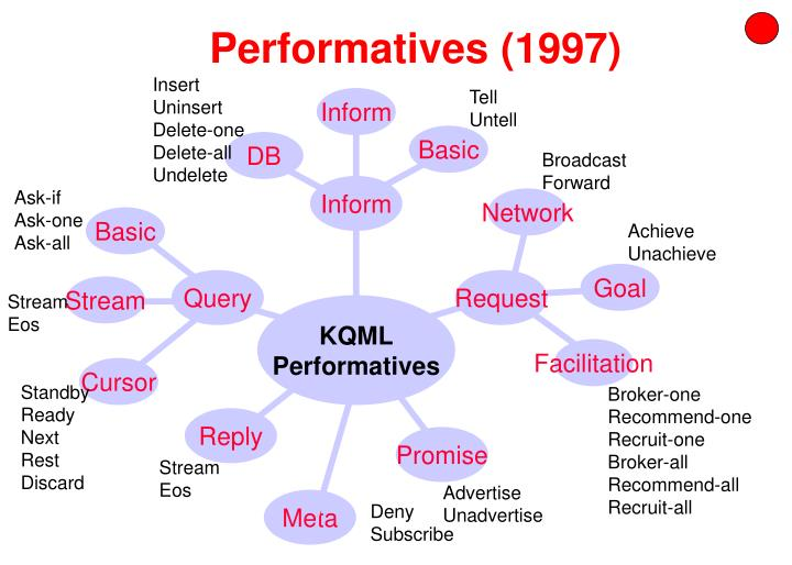 Performatives (1997)