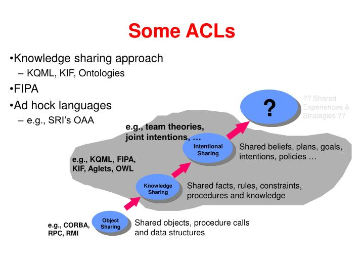 Some ACLs