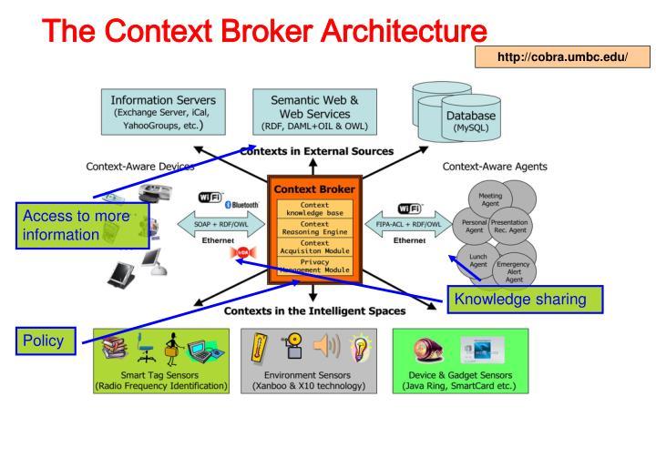 The Context Broker Architecture