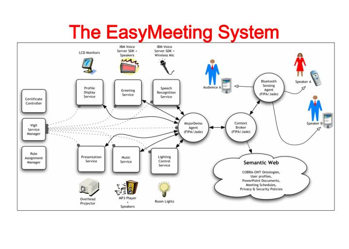 The EasyMeeting System