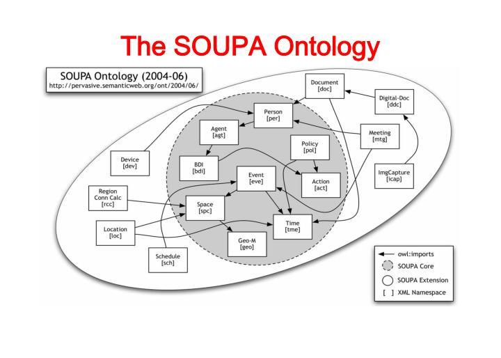 The SOUPA Ontology