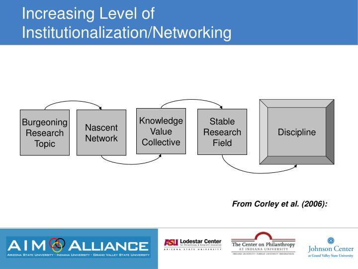 Increasing Level of Institutionalization/Networking