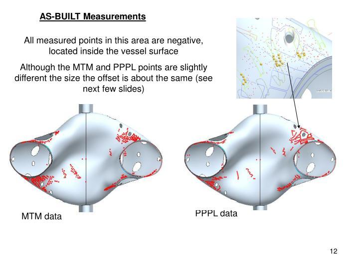 AS-BUILT Measurements