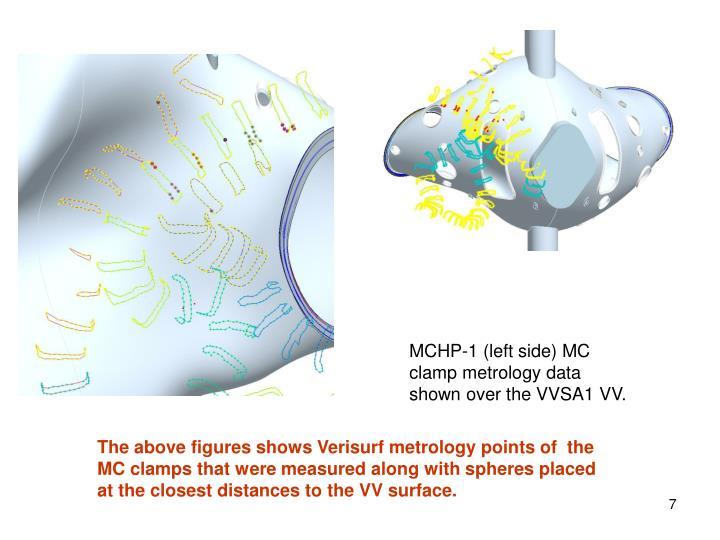MCHP-1 (left side) MC clamp metrology data shown over the VVSA1 VV.