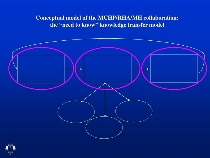 Conceptual model of the MCHP/RHA/MH collaboration: