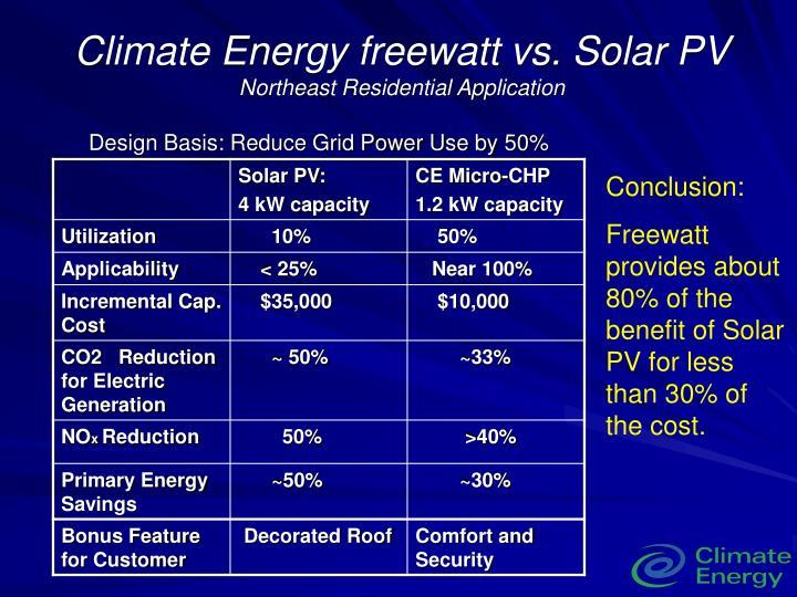 Climate Energy freewatt vs. Solar PV