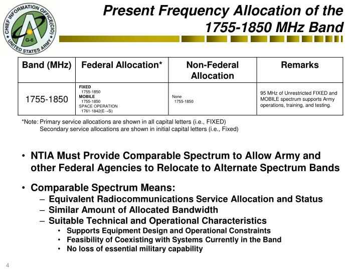 Present Frequency Allocation of the