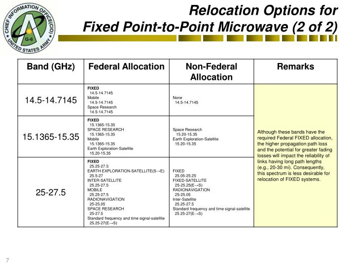 Relocation Options for