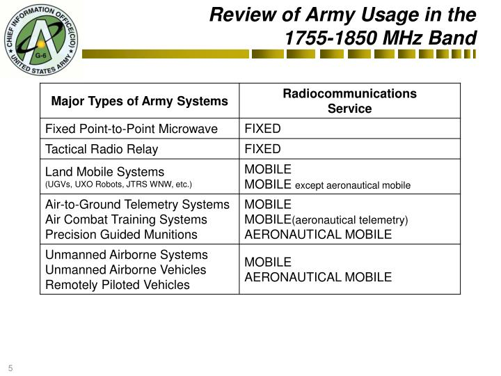 Review of Army Usage in the
