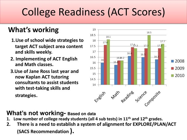 College Readiness (ACT Scores)