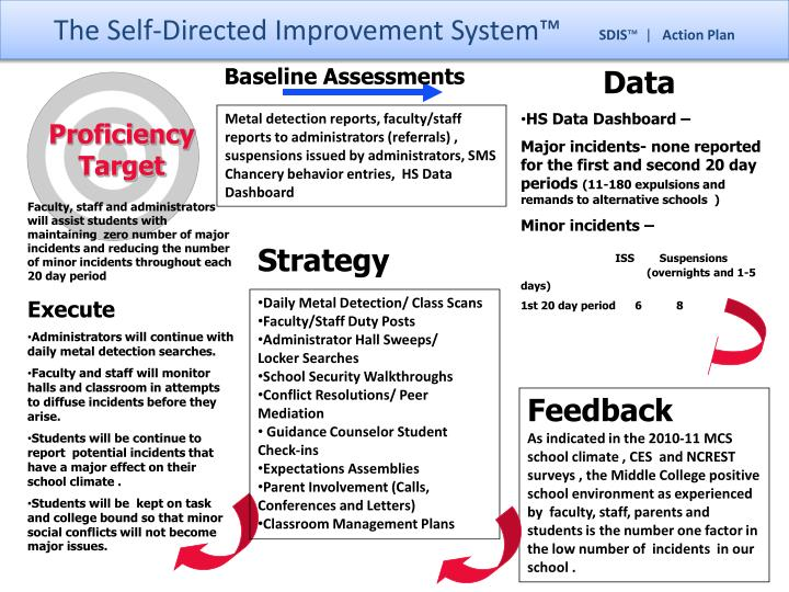 The Self-Directed Improvement System