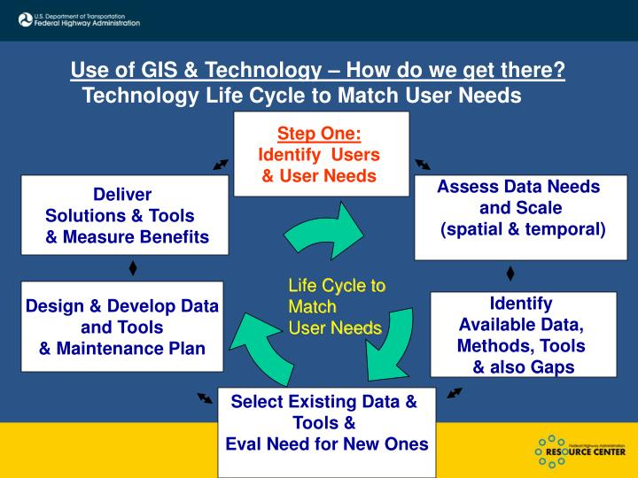 Use of GIS & Technology – How do we get there?