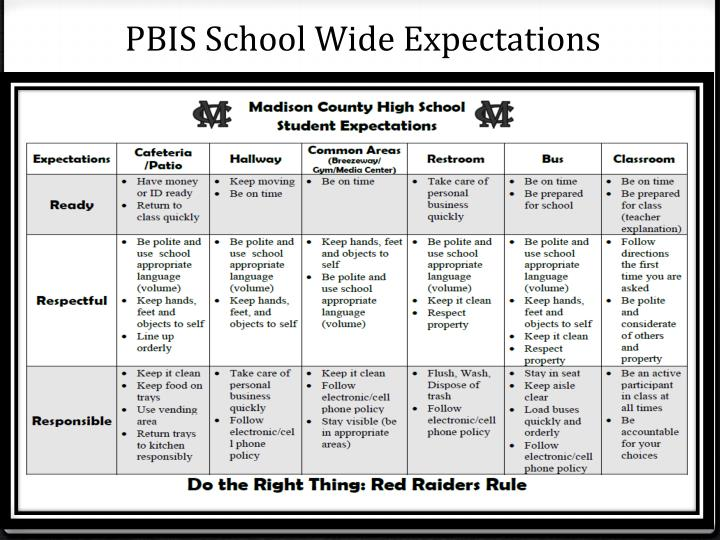 PBIS School Wide Expectations