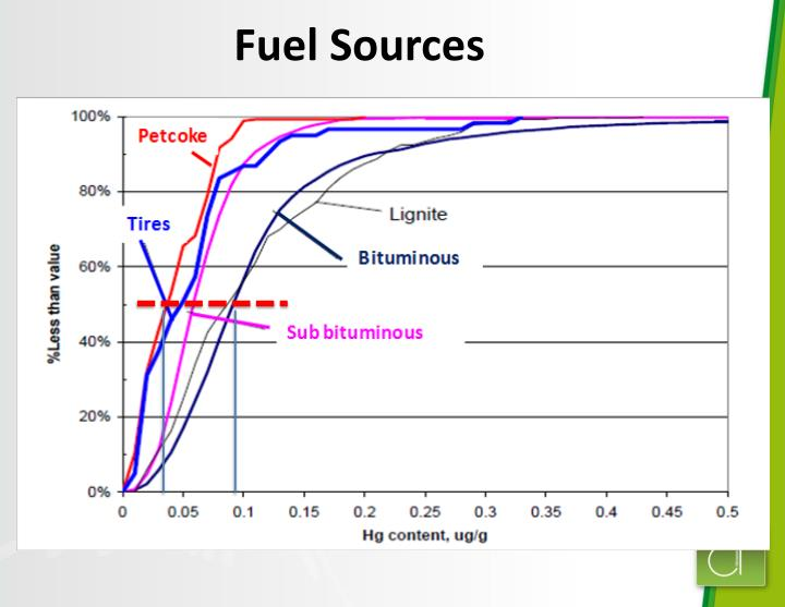 Fuel Sources