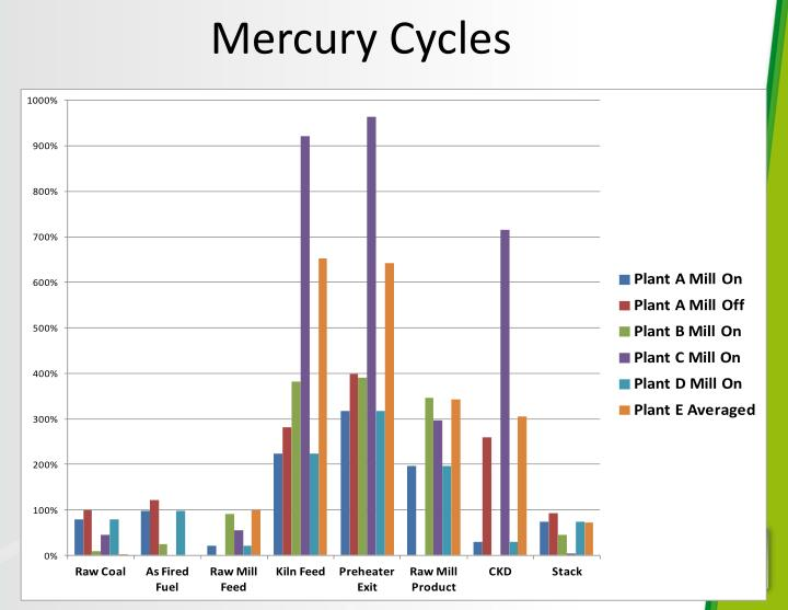 Mercury Cycles