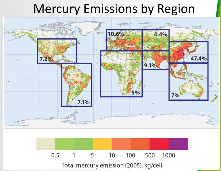 Mercury Emissions by Region