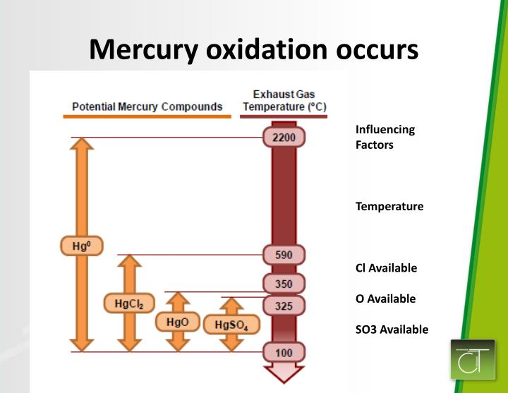 Mercury oxidation occurs