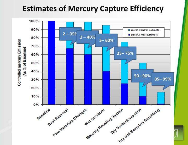 Estimates of Mercury Capture Efficiency
