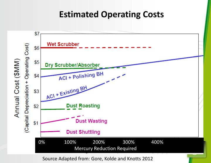 Estimated Operating Costs