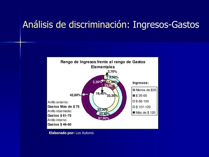 Análisis de discriminación: