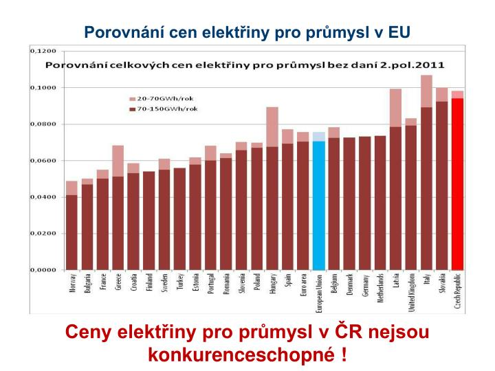 Porovnání cen elektřiny pro průmysl v EU