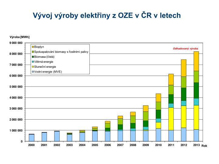 Vývoj výroby elektřiny z OZE v ČR v letech
