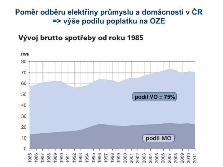 Poměr odběru elektřiny průmyslu a domácností v ČR