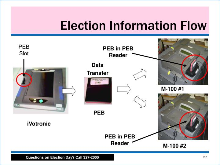 Election Information Flow