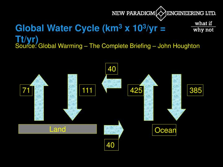 Global Water Cycle (km