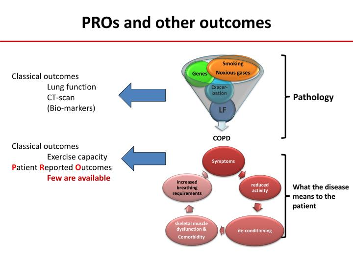 PROs and other outcomes