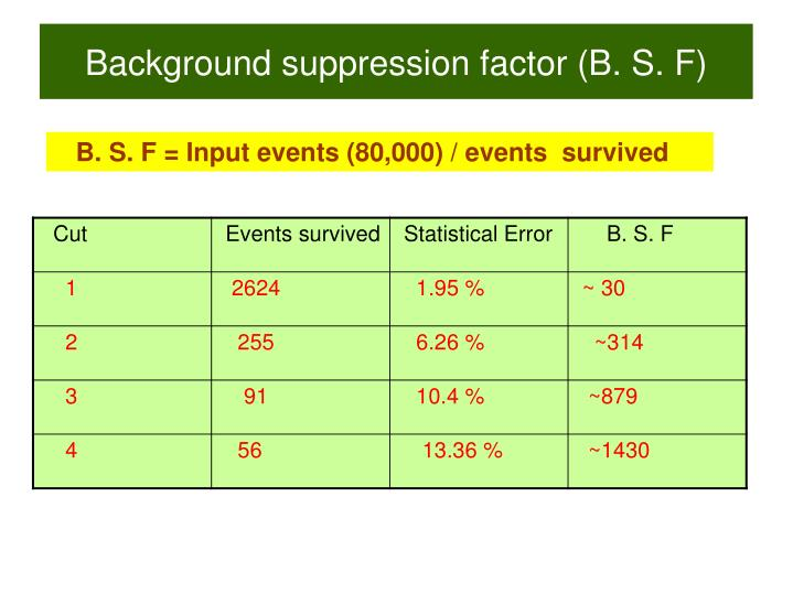 Background suppression factor (B. S. F)